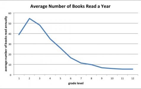 Lifeless literature: The decline of reading amougst today's youth