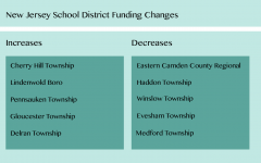 New Jersey decreases funding for the district
