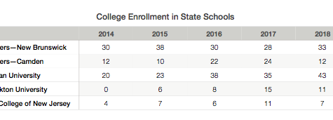 Are more students applying to in-state schools?