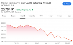 The Fed cuts interest rates to 0%, but the markets are still down; unemployment figures may hit 20%