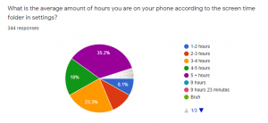 The Voyager received 344 anonymous responses to a recent survey regarding screen time usage. Here are the results.