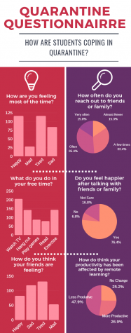 Students were asked how they were feeling during quarantine in a recent survey and this chart summarizes that data.
