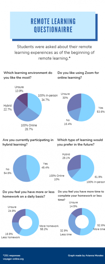 Majority of students students still prefer in-person instruction overall against hybrid and online.