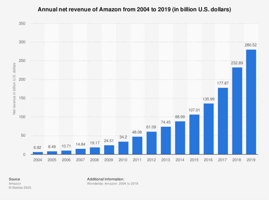 Ever since the early 2010s, Amazon has skyrocketed to the forefront of retail. With the COVID-19 outbreak eliminating many competitors, the company has grown even further.