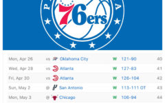 The 76ers went on an 8-game winning streak between Monday April 26 and Saturday May 8, 2021.